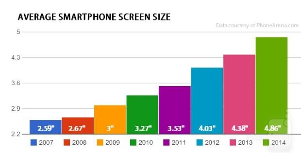 smartphone-scherm-grootte-trend