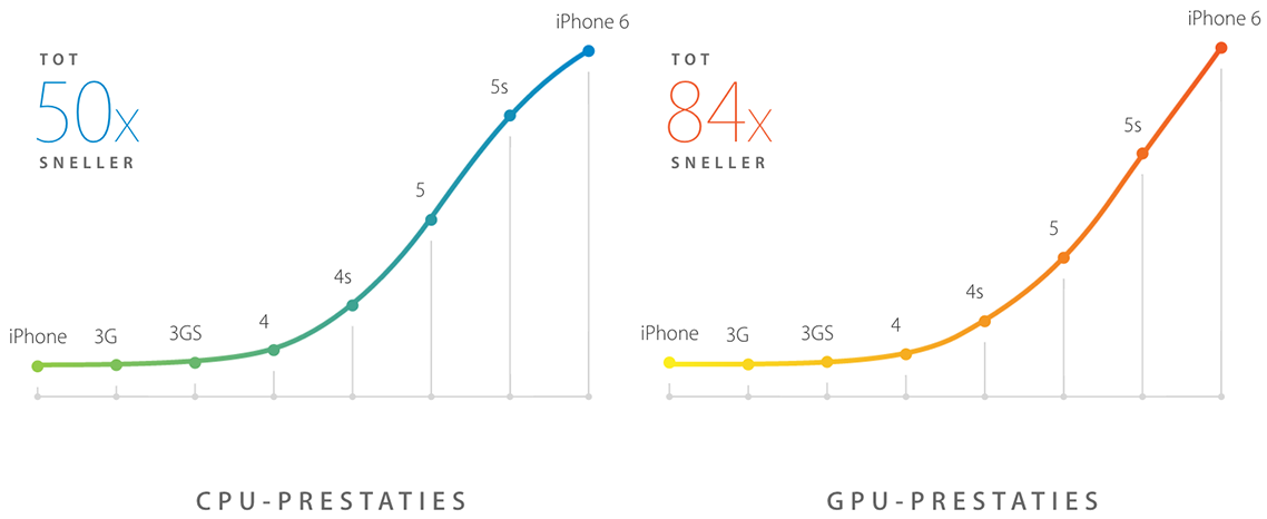 iphone-6-prestaties