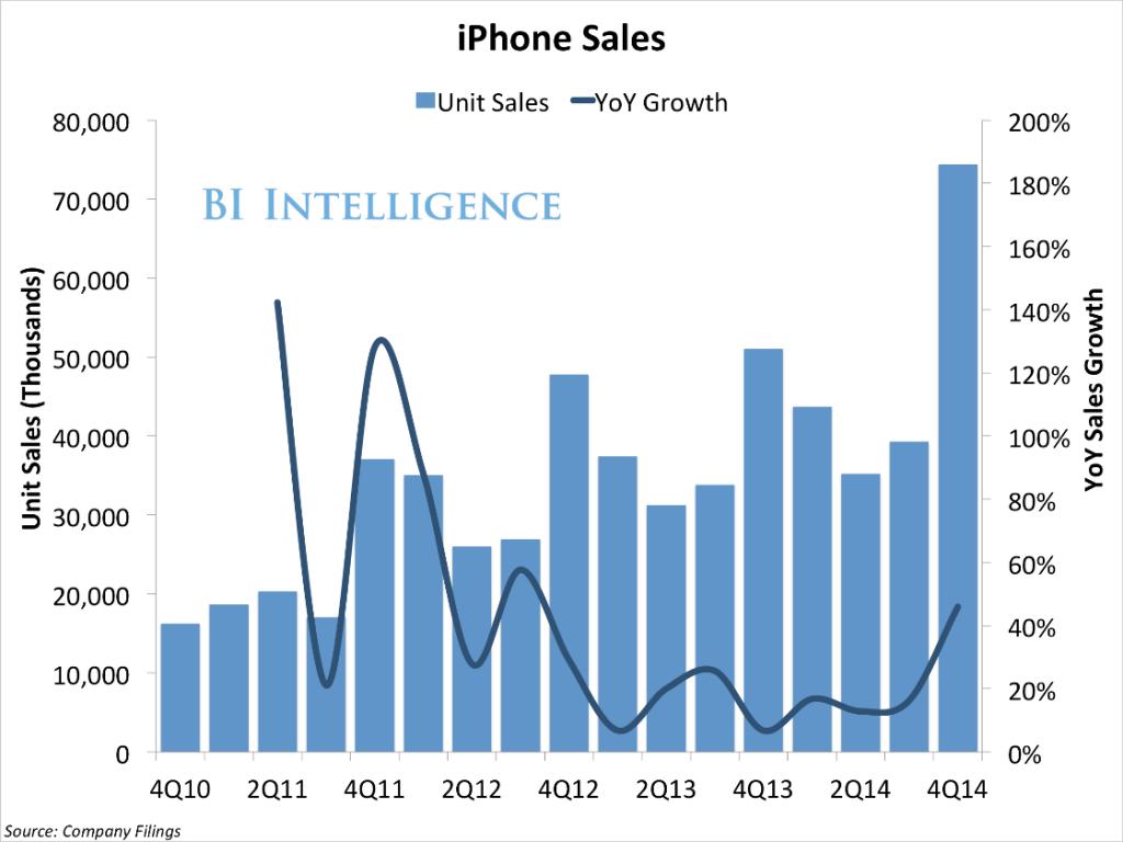 Jaarlijkse dip iPhone