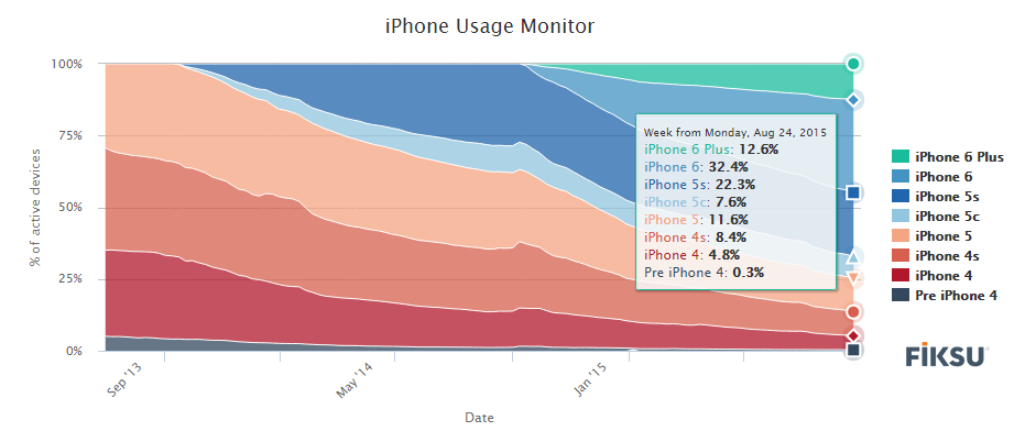 iPhone usage monitor