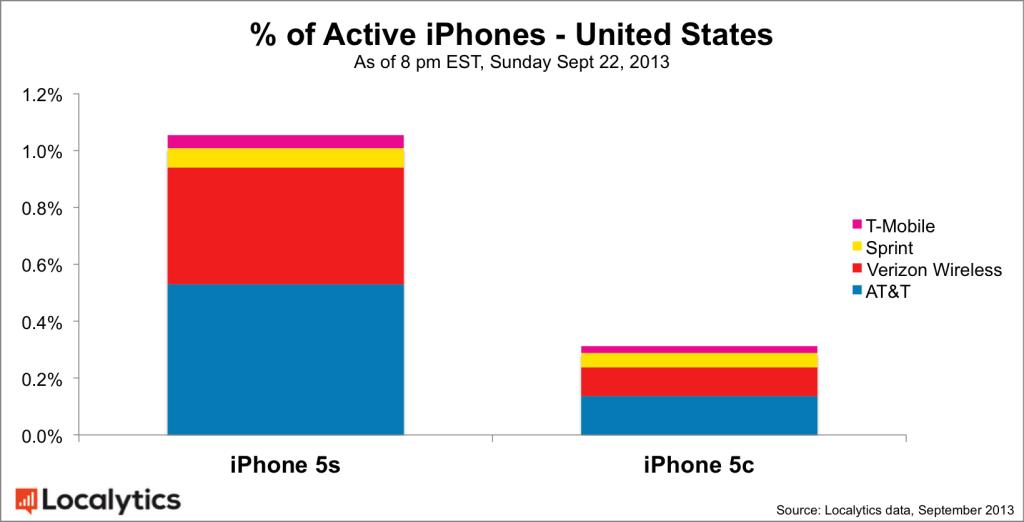 iPhone 5s 3 keer populairder dan de 5c